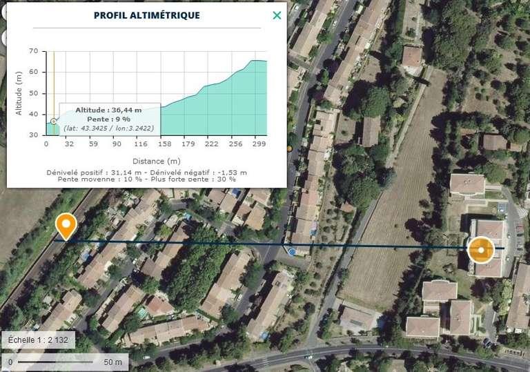 profil altimetrique design permaculture